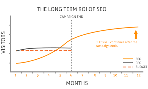 Grow Your Business With ioVista's Proven SEO Strategy