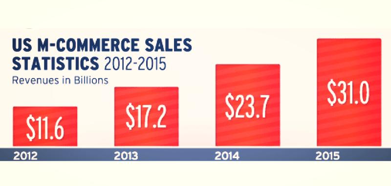 US M-commerce Sales Statastics