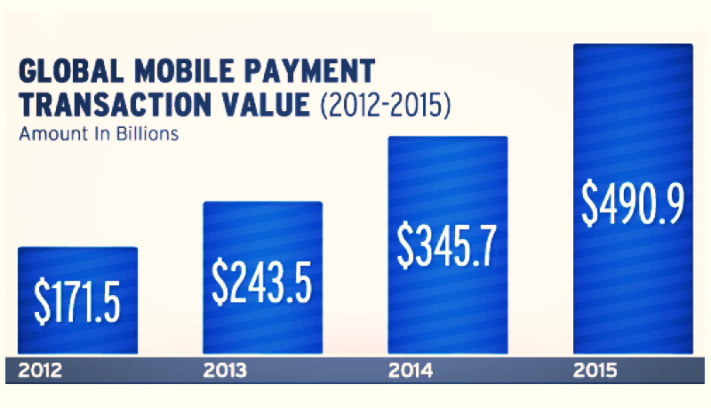 Global Mobile Payment Transaction