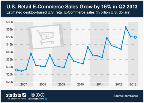 e-commerce annual growth rate