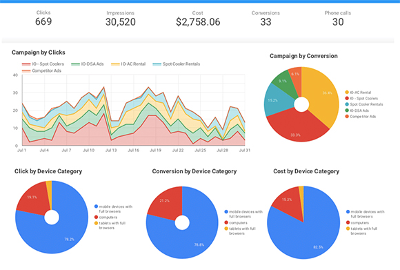 Your Business is Unique. Your PPC & Ads Management Strategy Should Be, Too.